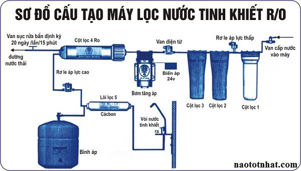 so-do-loc-nuoc-cong-nghiep
